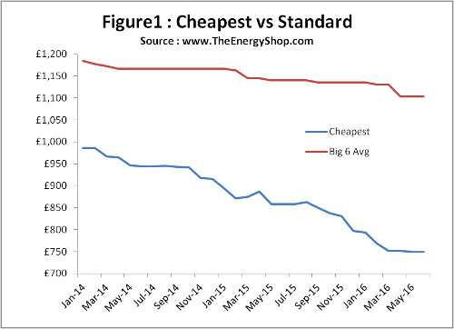 Cheapest energy deals vs Standard tariffs - TheEnergyShop.com