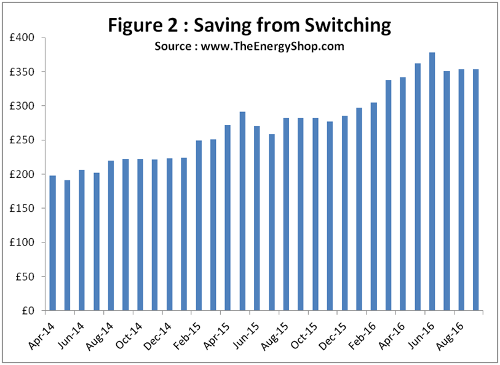 How much you can save by switching energy supplier - TheEnergyShop.com
