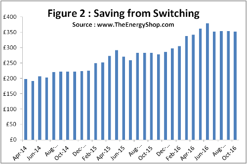 Graph showing how much you can save by switching energy supplier - TheEnergyShop.com