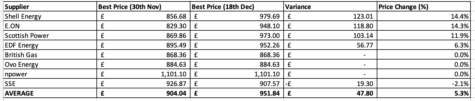 Christmas Energy Price Rise